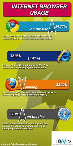 Internet Browser Usage Infographic
