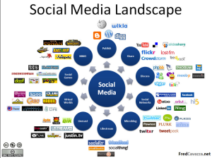 Social Media Marketing and Infographic Hub and Spoke
